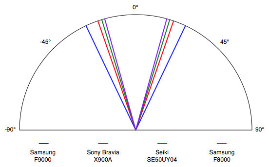 The F9000's viewing angle of ±25.5° from the center isn't anything special, but it's consistent with most LCDs.