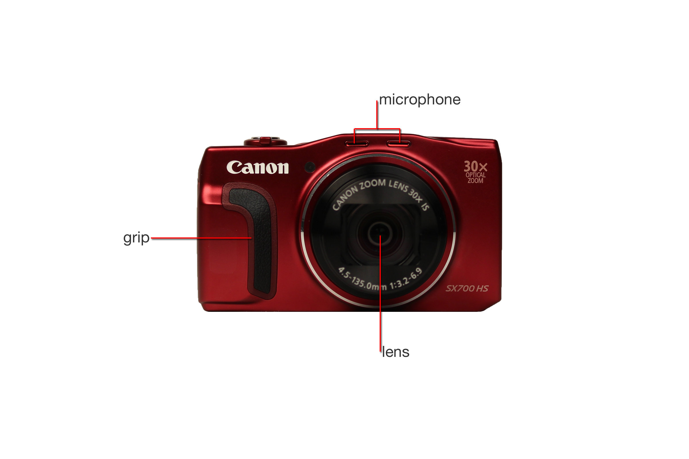A closer look at the Canon SX700 HS.