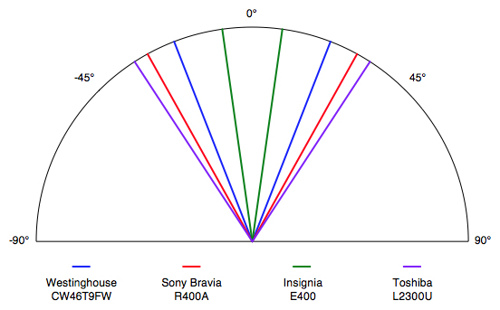 A viewing angle of ±21.21° from the center is about average for an LCD.