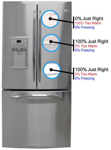 How do you troubleshoot a GE Profile refrigerator?