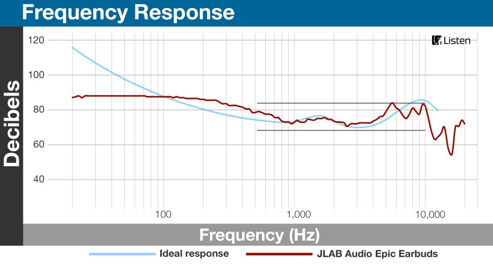 JLAB Audio Epic - Frequency Response