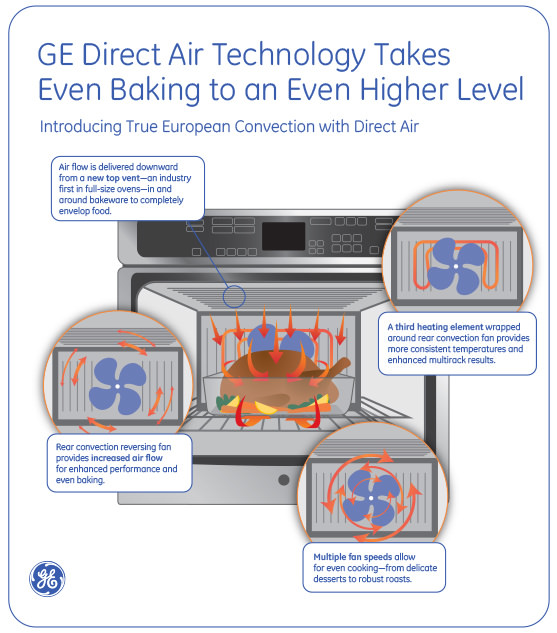 GE Direct Air Infographic