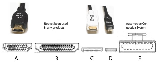 HDMI Connector Types