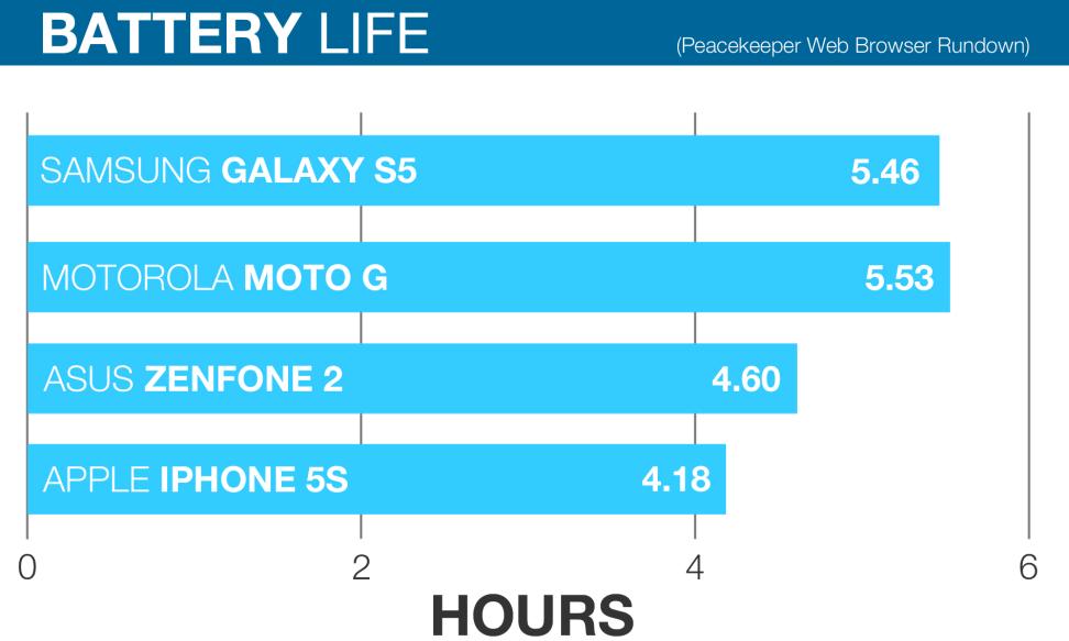 ZenFone 2 Battery Life
