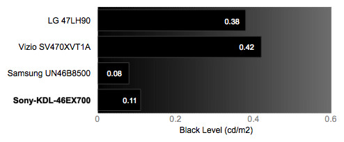 Black Level Chart