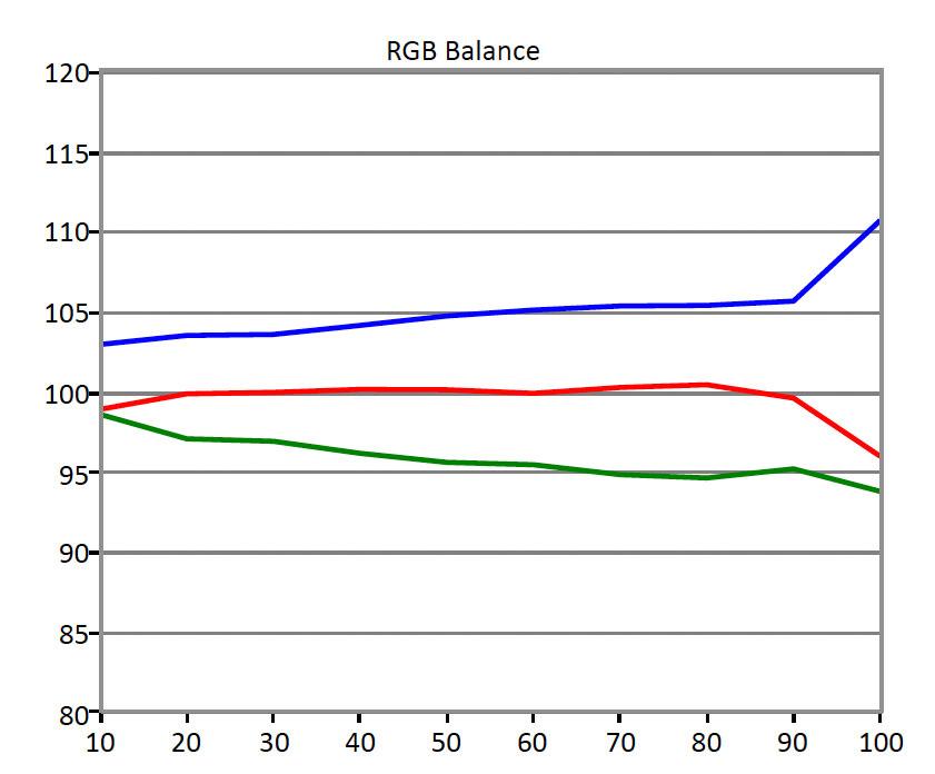 Philips-288P6-RGB-Balance.jpg