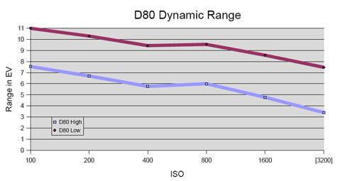 NikonD80-DR-GR.jpg