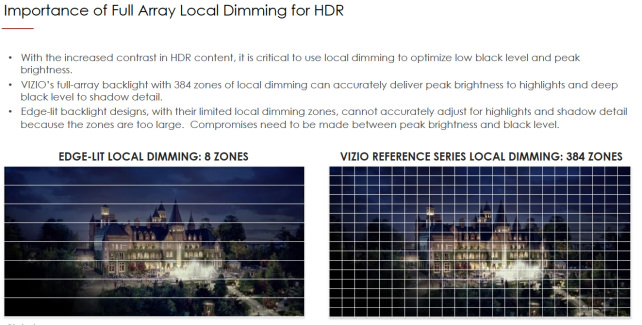 Local-dimming-requirement
