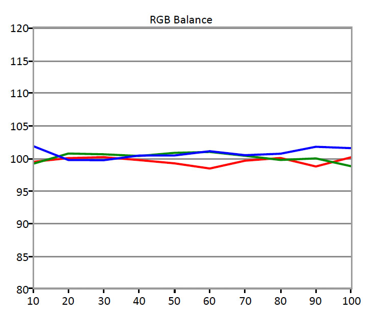 TCL-UP130-RGB-Balance