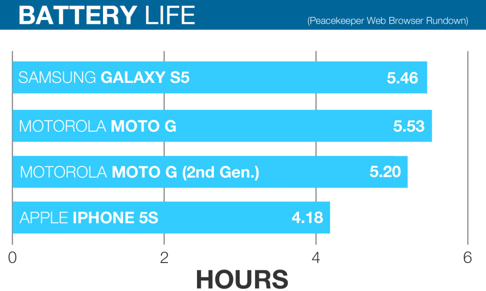 Motorola Moto G (2nd Gen.) Battery Life