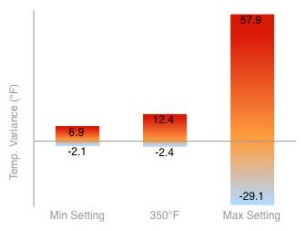 Oven Temperature Variance