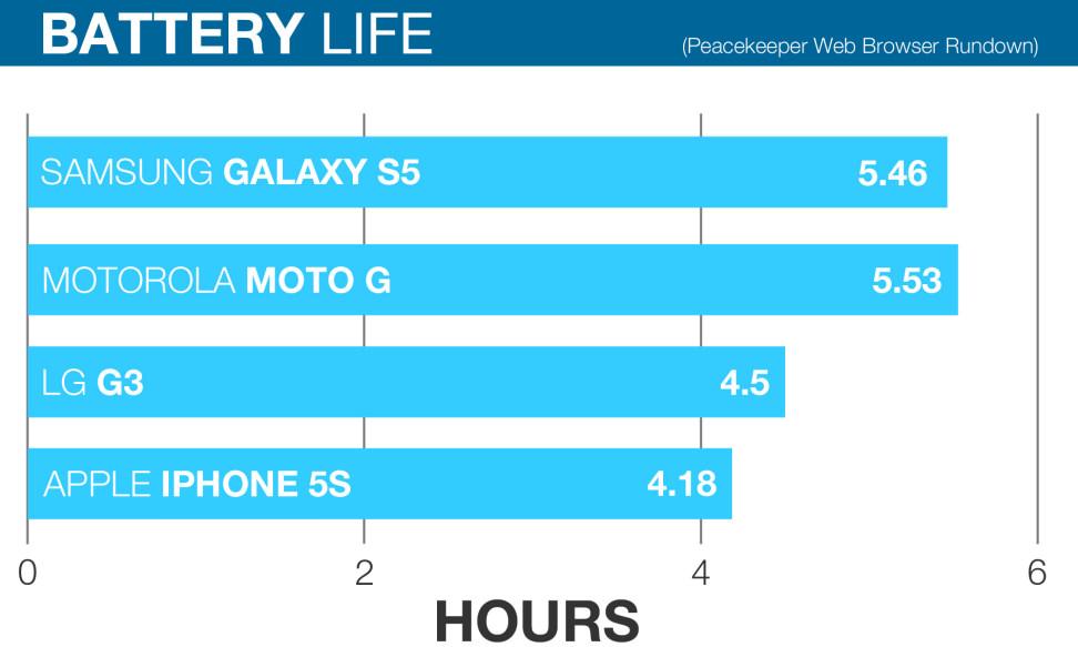 LG-G3-Review-battery-comparison-chart.jpg