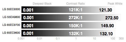 LG-65EG9600-Contrast-Ratio