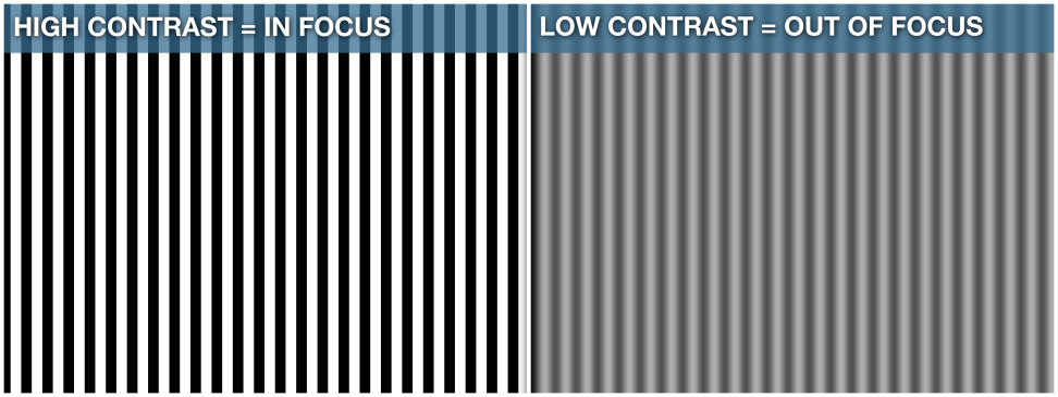 Low contrast vs high contrast