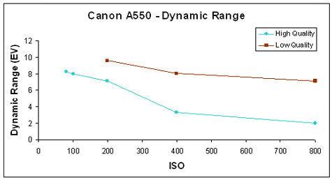 canon powershot a520 digital camera manual