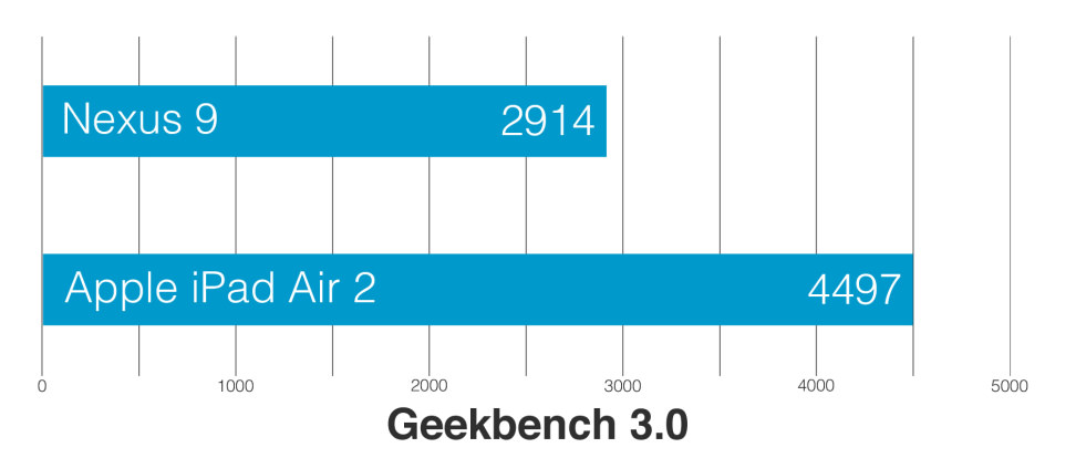 Apple-ipad-air-2-review-science-geekbench.jpg