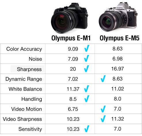 EM1-Vs-EM5-fixed2.jpg