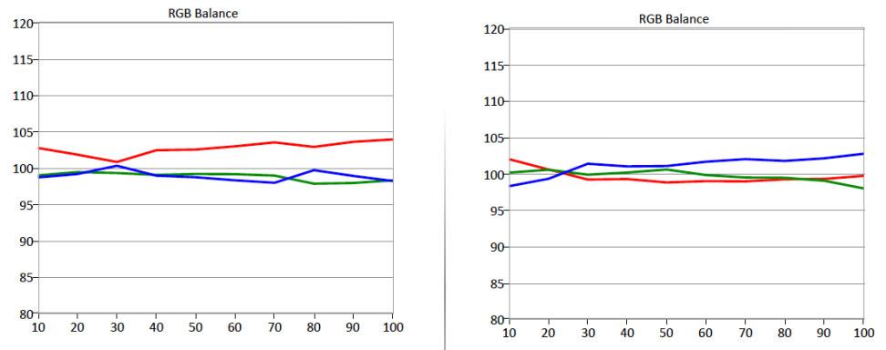 Hisense-50H8C-RGB-Balance