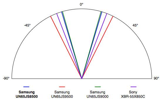 Samsung-JS8500-Viewing